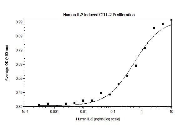 Functional Studies - Recombinant human IL-2 protein (Active) (ab269149)
