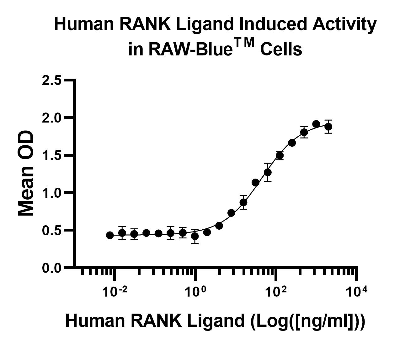 Functional Studies - Recombinant human RANKL protein (Active) (ab269158)