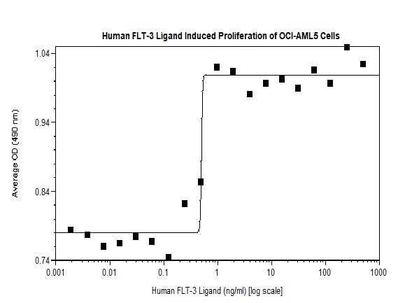 Functional Studies - Recombinant human Flt3 ligand/Flt3L protein (Active) (ab269161)