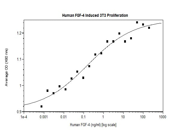Functional Studies - Recombinant human FGF4 protein (Active) (ab269168)