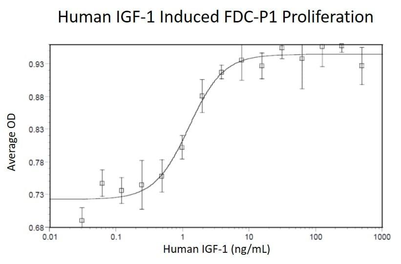 Functional Studies - Recombinant human IGF1 protein (Active) (ab269169)