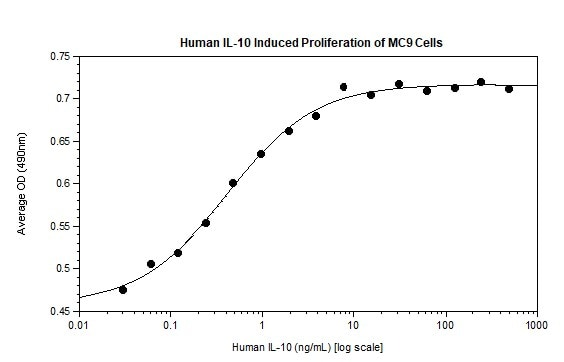 Functional Studies - Recombinant human IL-10 protein (Active) (ab269173)