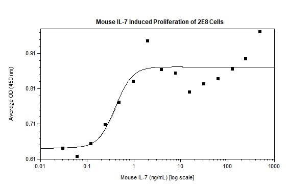 Functional Studies - Recombinant mouse IL-7 protein (Active) (ab269178)