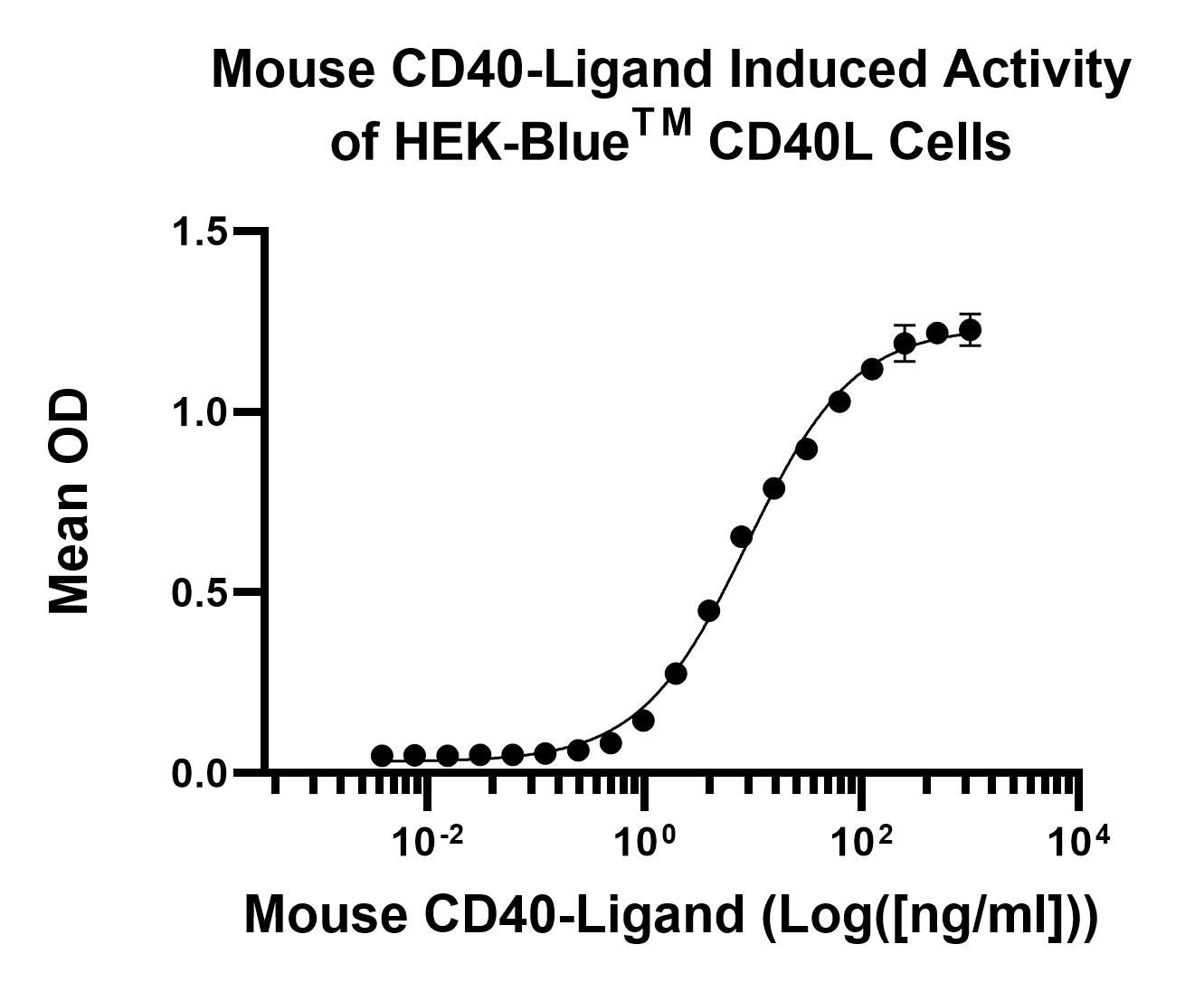 Functional Studies - Recombinant mouse TRAP/CD40L protein (Active) (ab269180)
