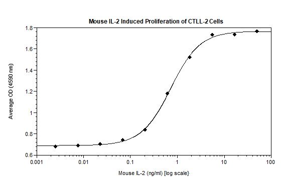 Functional Studies - Recombinant mouse IL-2 protein (Active) (ab269183)
