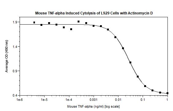Functional Studies - Recombinant mouse TNF alpha protein (Active) (ab269186)