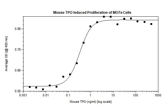 Functional Studies - Recombinant mouse Thrombopoietin protein (Active) (ab269187)