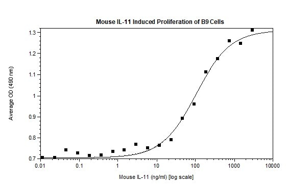 Functional Studies - Recombinant mouse IL-11 protein (Active) (ab269191)