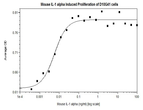 Functional Studies - Recombinant mouse IL-1 alpha protein (Active) (ab269195)