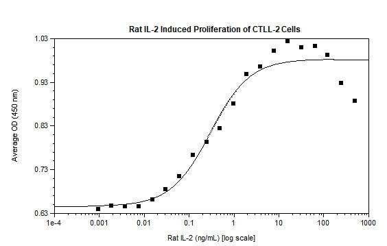 Functional Studies - Recombinant rat IL-2 protein (Active) (ab269200)