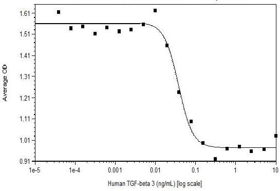 Functional Studies - Recombinant human TGF beta 3 protein (Active) (ab269205)