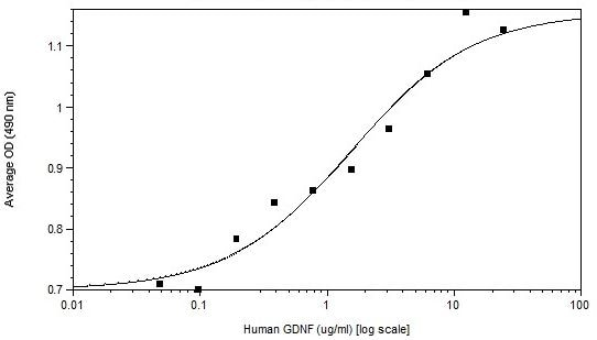 Functional Studies - Recombinant human GDNF protein (Active) (ab269209)