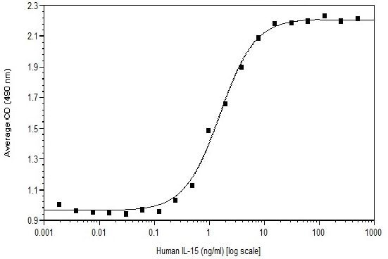 Functional Studies - Recombinant human IL-15 protein (Active) (ab269225)