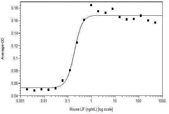 Functional Studies - Recombinant mouse LIF protein (Active) (ab269233)
