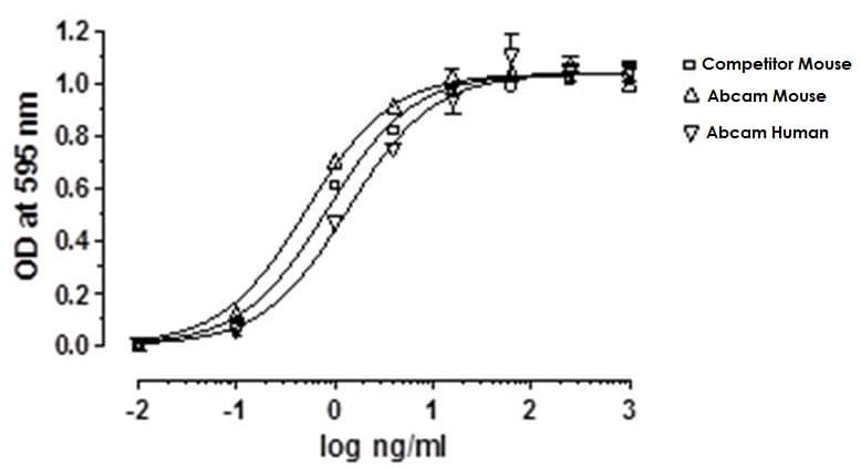 Functional Studies - Recombinant Human Leptin protein (Active) (ab269249)