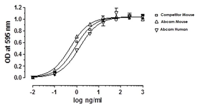 Functional Studies - Recombinant mouse Leptin protein (Active) (ab269251)
