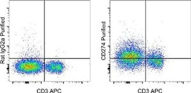 Flow Cytometry - Anti-PD-L1 antibody [MIH5] (ab269253)