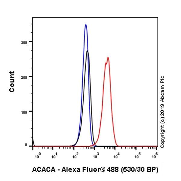 Flow Cytometry - Anti-Acetyl Coenzyme A carboxylase alpha antibody [EPR23235-47] (ab269272)