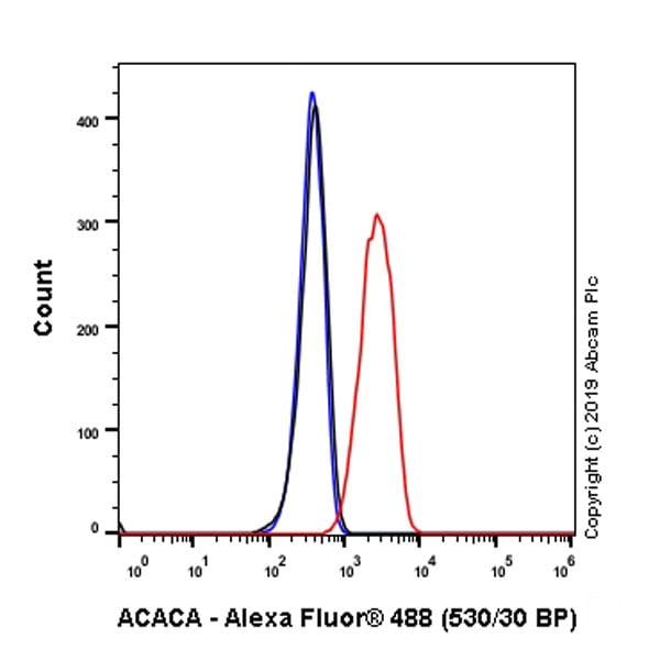 Flow Cytometry (Intracellular) - Anti-Acetyl Coenzyme A carboxylase alpha antibody [EPR23235-147] (ab269273)