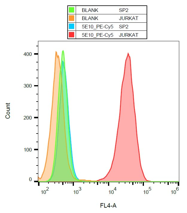 Flow Cytometry - PE/Cy5® Anti-CD90 / Thy1 antibody [5E10] (ab269286)