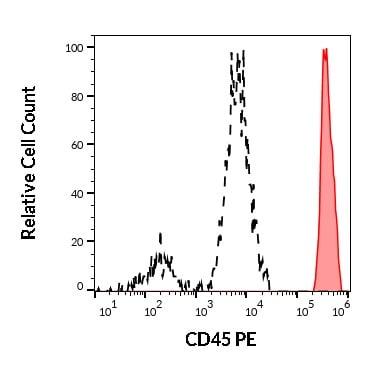 Flow Cytometry - Anti-CD45 antibody [2D1] (Phycoerythrin) (ab269297)