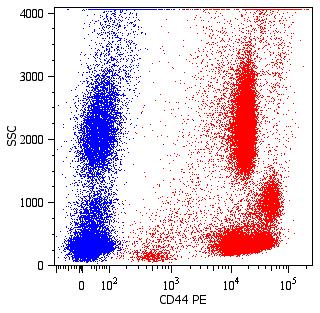 Flow Cytometry - Anti-CD44 antibody [MEM-85] (Phycoerythrin) (ab269300)