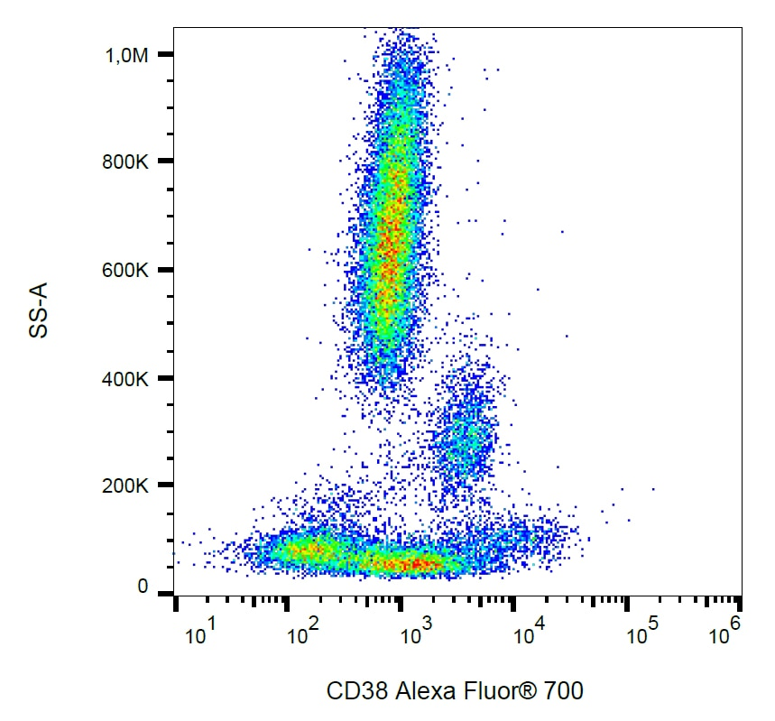 Flow Cytometry - Anti-CD38 antibody [HIT2] (Alexa Fluor® 700) (ab269302)