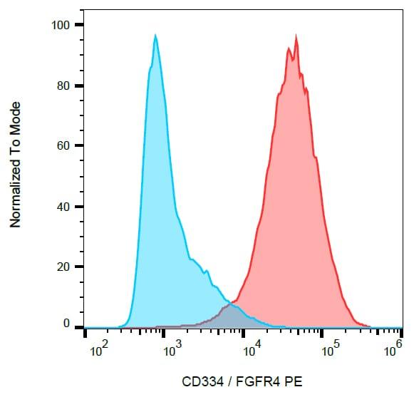 Flow Cytometry - Anti-FGFR4 antibody [4FR6D3] (Phycoerythrin) (ab269305)