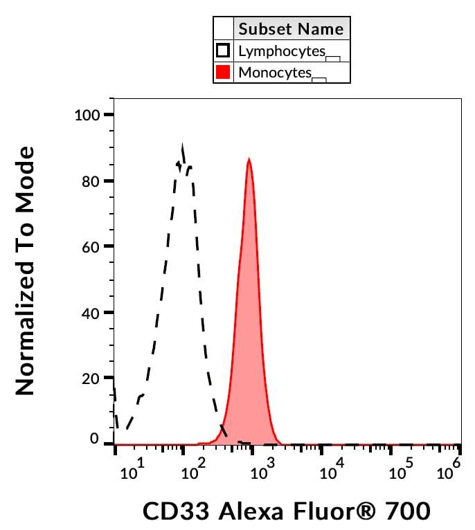 Flow Cytometry - Alexa Fluor® 700 Anti-CD33 antibody [WM53] (ab269306)