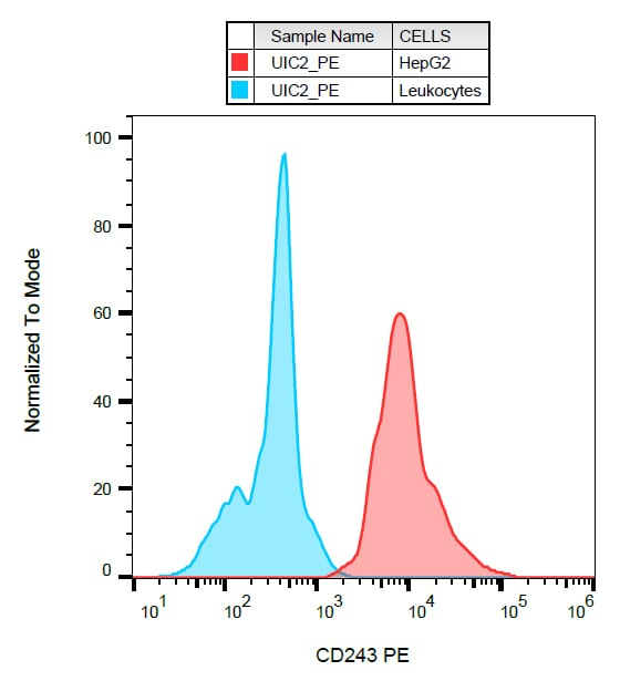 Flow Cytometry - PE Anti-P Glycoprotein antibody [UIC2] (ab269309)