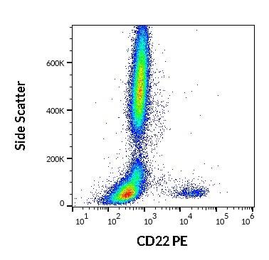 Flow Cytometry - Anti-CD22 antibody [IS7] (Phycoerythrin) (ab269313)