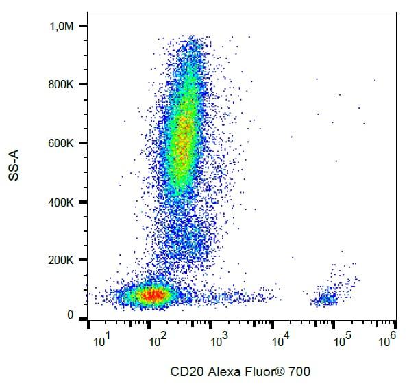 Flow Cytometry - Anti-CD20 antibody [2H7] (Alexa Fluor® 700) (ab269315)