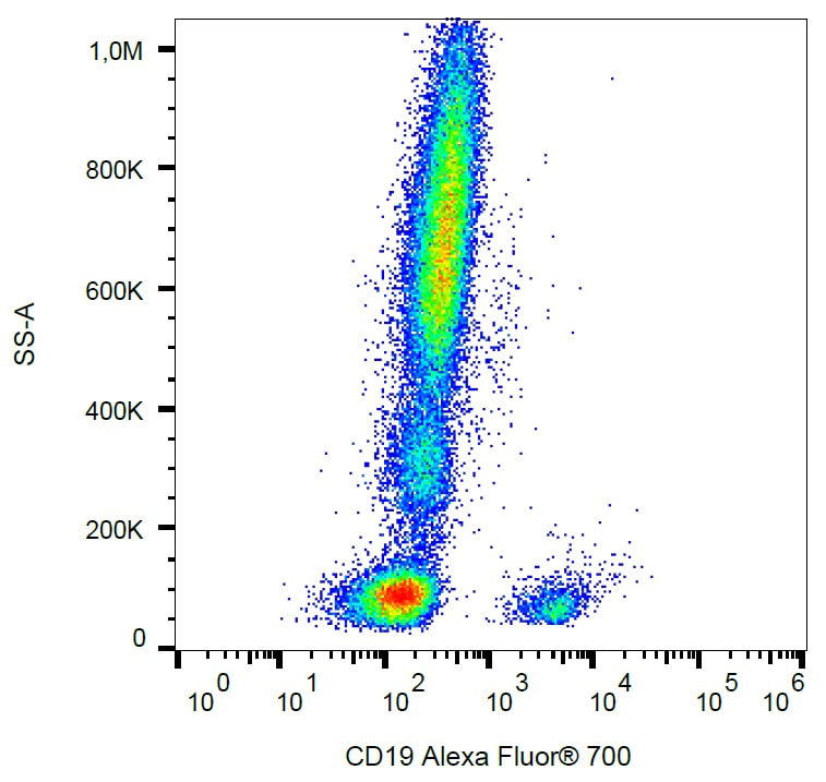 Flow Cytometry - Alexa Fluor® 700 Anti-CD19 antibody [4G7] (ab269321)
