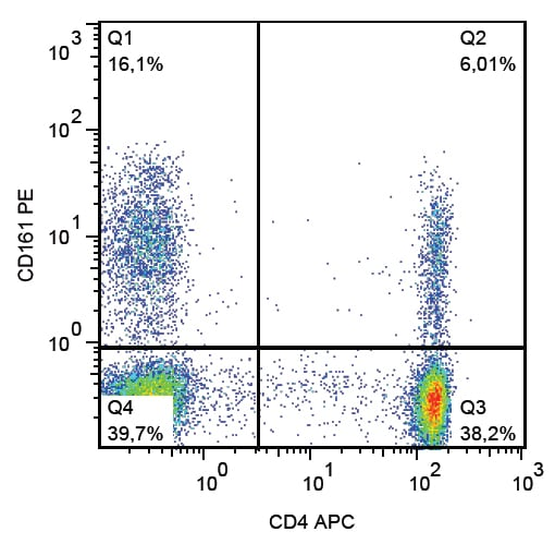 Flow Cytometry - Anti-CD161 antibody [HP-3G10] (Phycoerythrin) (ab269324)