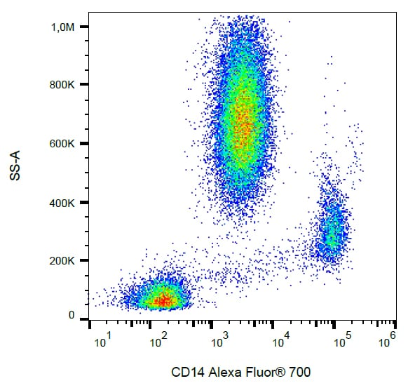 Flow Cytometry - Anti-CD14 antibody [MEM-18] (Alexa Fluor® 700) (ab269328)