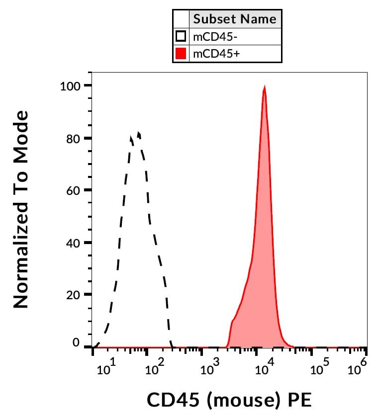 Flow Cytometry - Anti-CD45 antibody [EM-05] (Phycoerythrin) (ab269346)