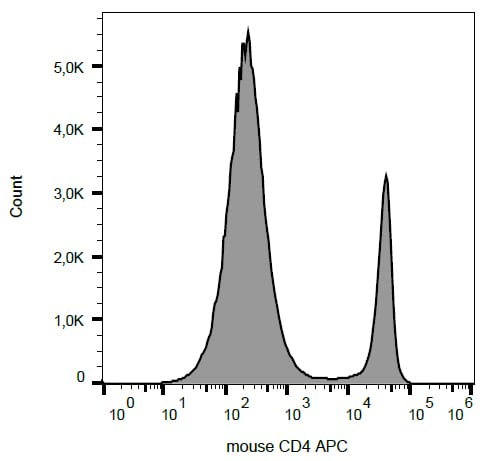 Flow Cytometry - APC Anti-CD4 antibody [GK1.5] (ab269350)