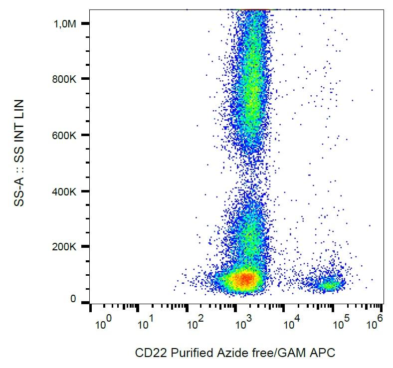 Flow Cytometry - Anti-CD22 antibody [IS7] (ab269355)