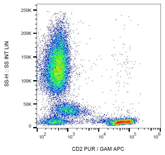 Flow Cytometry - Anti-CD2 antibody [LT2] (ab269356)
