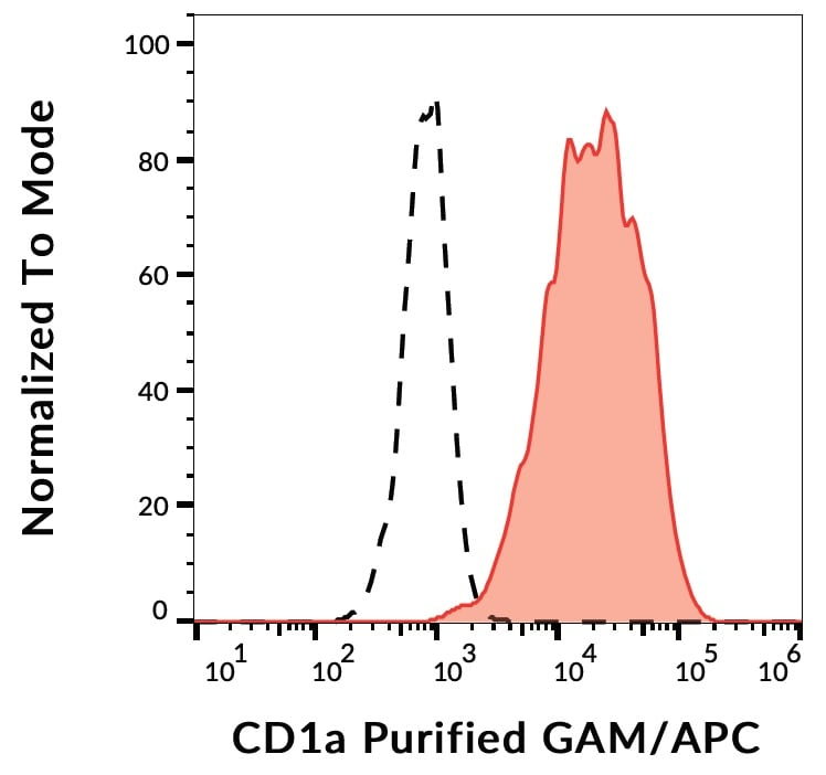 Flow Cytometry - Anti-CD1a antibody [SK9] (ab269357)