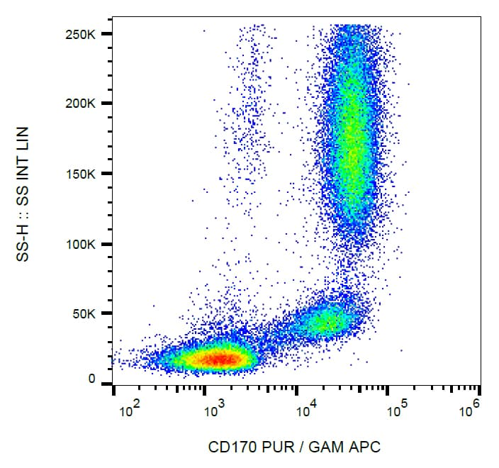Flow Cytometry - Anti-SIGLEC5 antibody [1A5] (ab269359)