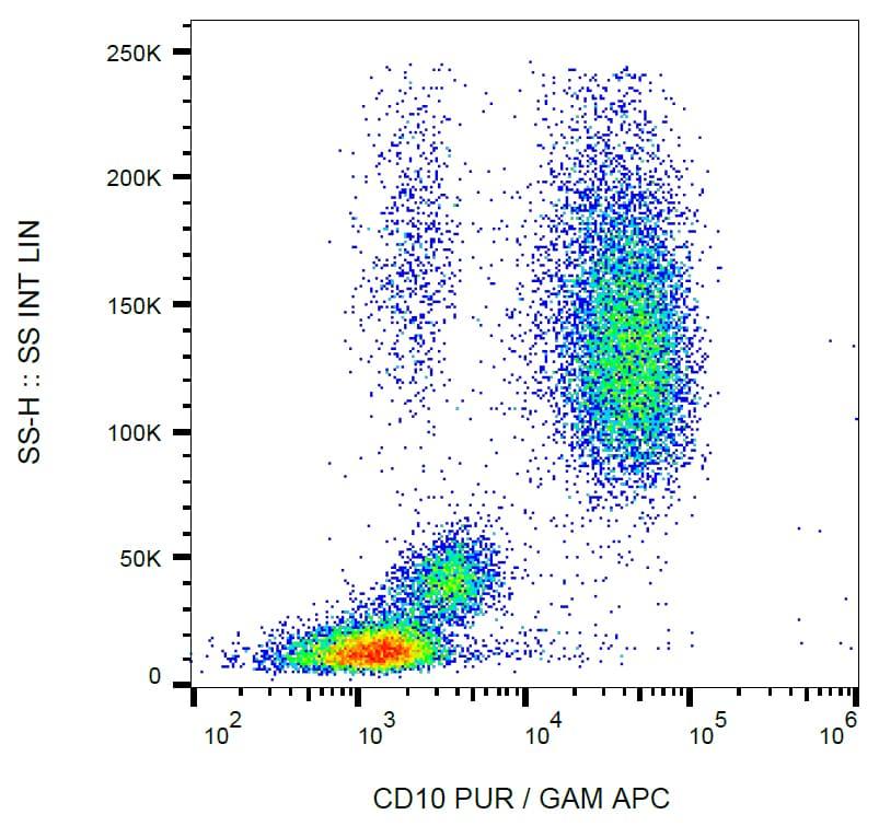 Flow Cytometry - Anti-CD10 antibody [LT10] (ab269363)