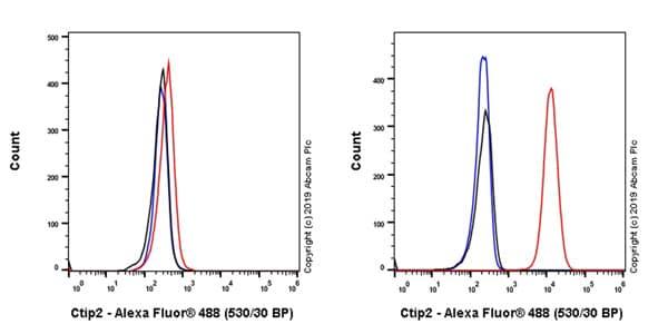Flow Cytometry (Intracellular) - Anti-Ctip2 antibody [EPR23120-25] - BSA and Azide free (ab269367)