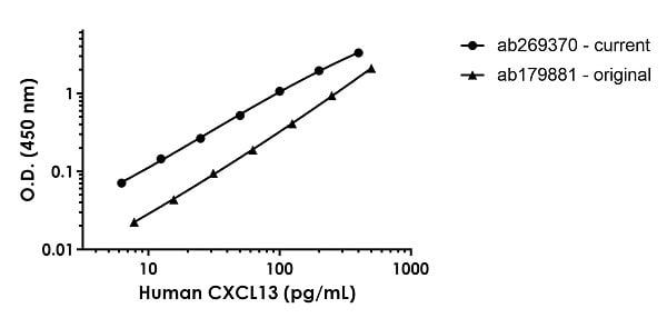 Human CXCL13 standard curve comparison