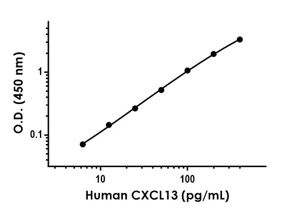 Example of human CXCL13 standard curve in Sample Diluent NS.
