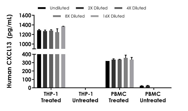 Interpolated concentrations of native CXCL13 in human THP-1 supernatant treated or untreated with Hu-IFN-r, LPS and PBMC cell culture supernatant treated with or without 1.5% PHA-M for 36 hours.