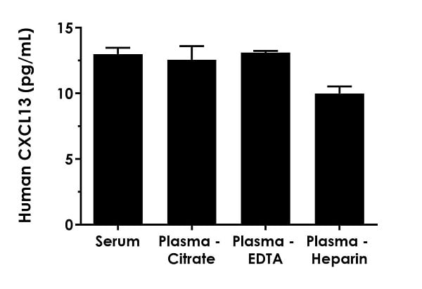 Interpolated concentrations of native CXCL13 in human serum, plasma-citrate, plasma-EDTA and plasma-heparin samples.