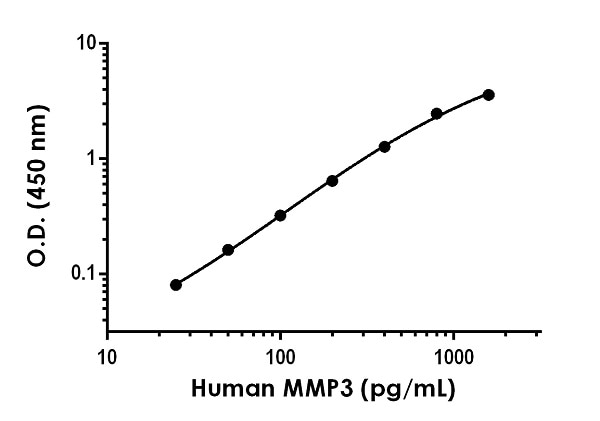 Example of human MMP3 standard curve in Sample Diluent NS.