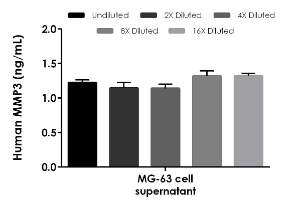 Interpolated concentrations of native MMP3 in human MG-63 cell supernatant samples.