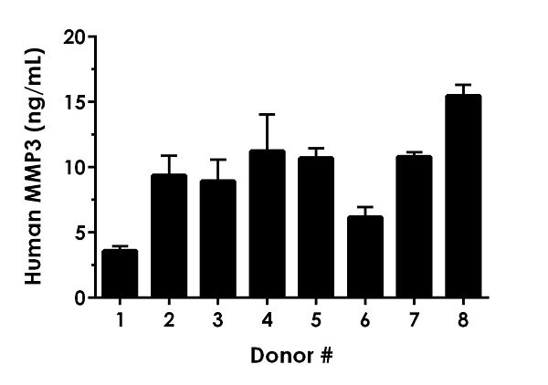 Serum from eight individual healthy MMP3 gender donors was measured in duplicate.